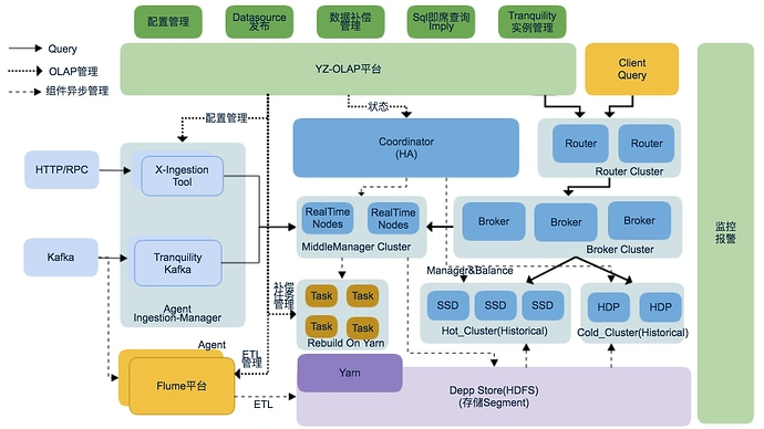 OLAP平台架构
